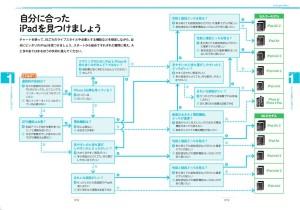 iPadチャート図